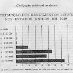 Tributaçãpo dos rendimentos pessoais nos eua em 1949