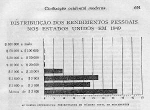 Tributação dos rendimentos pessoais nos eua em 1949